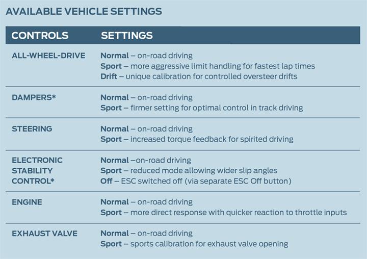 Avaialble Vehicle Settings